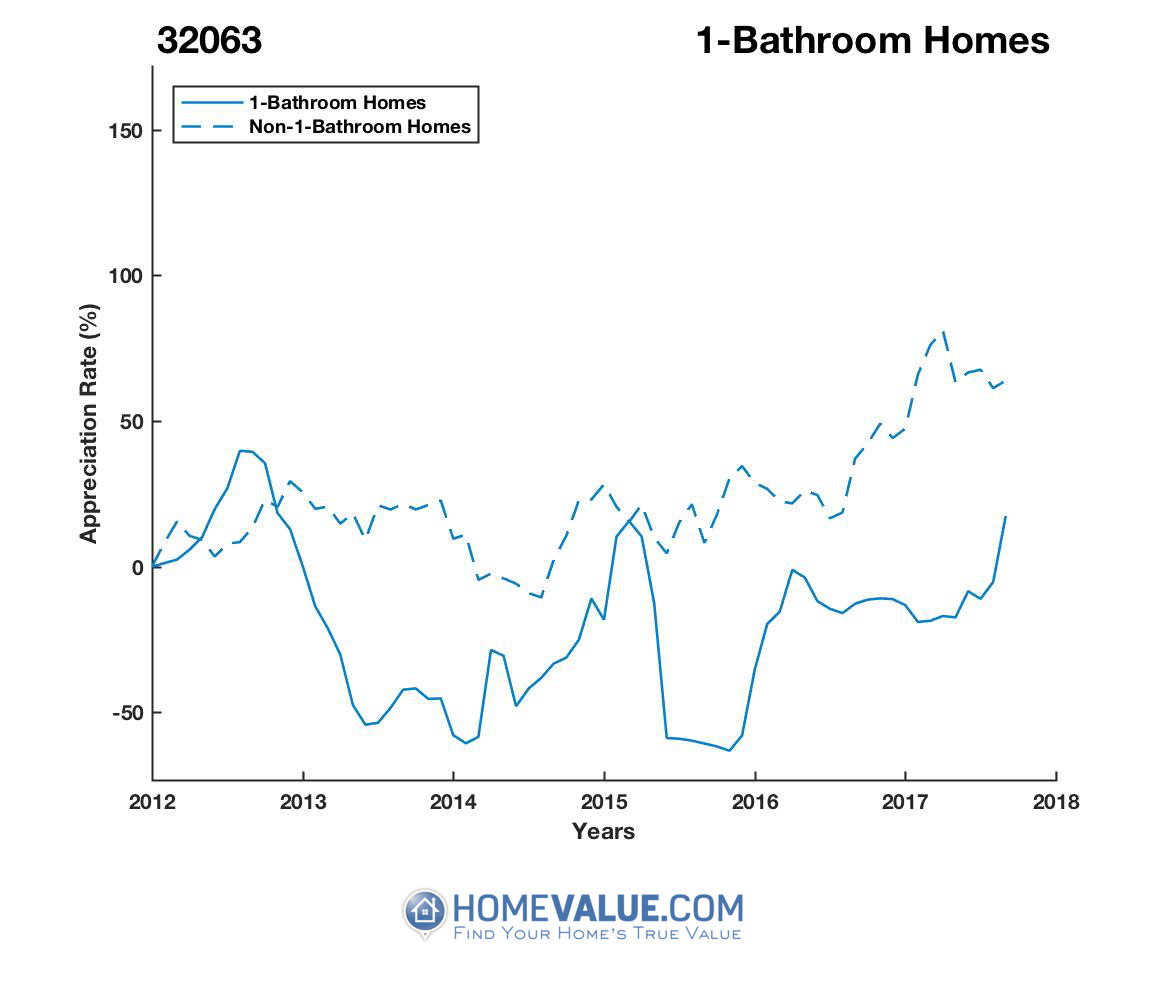 1 Bathroom Homes have appreciated 2.5x faster since 09/15/2015.