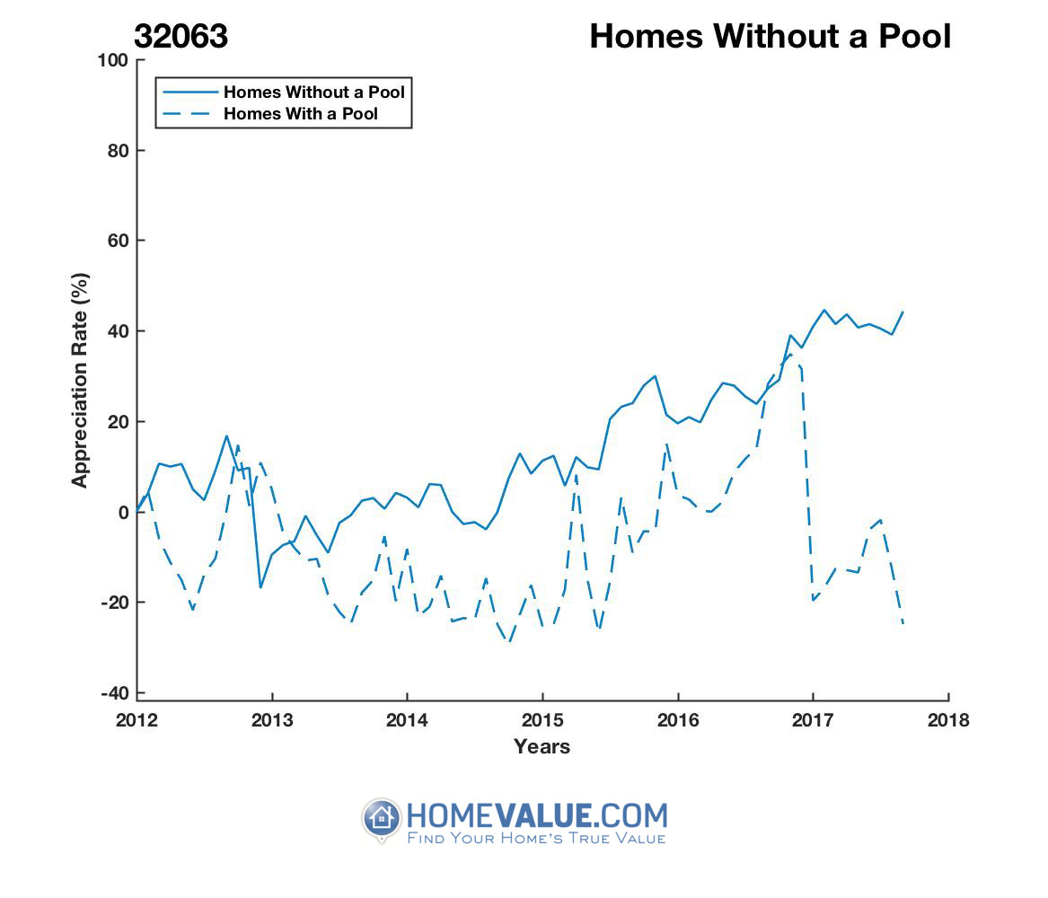 Homes Without A Pool Homes have appreciated 52% faster since 09/15/2012.