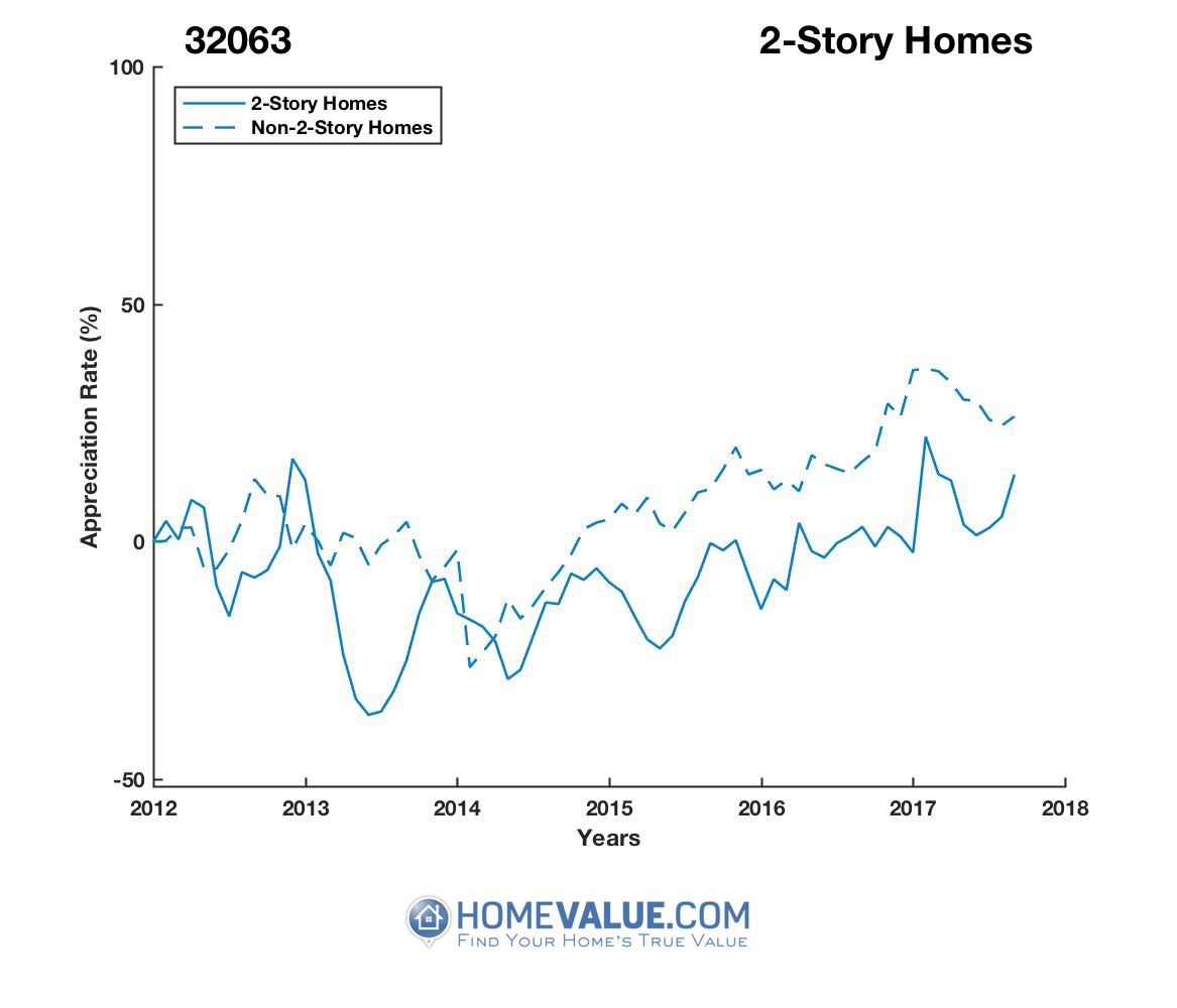 2 Stories Homes have appreciated 29% faster since 03/15/2015.