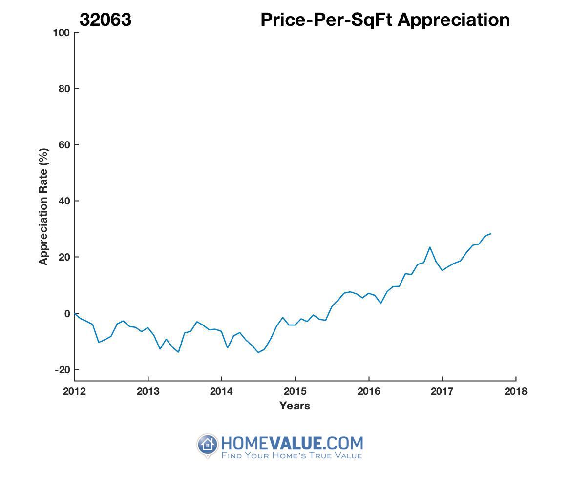 Average Price Per Sq.Ft. 32063