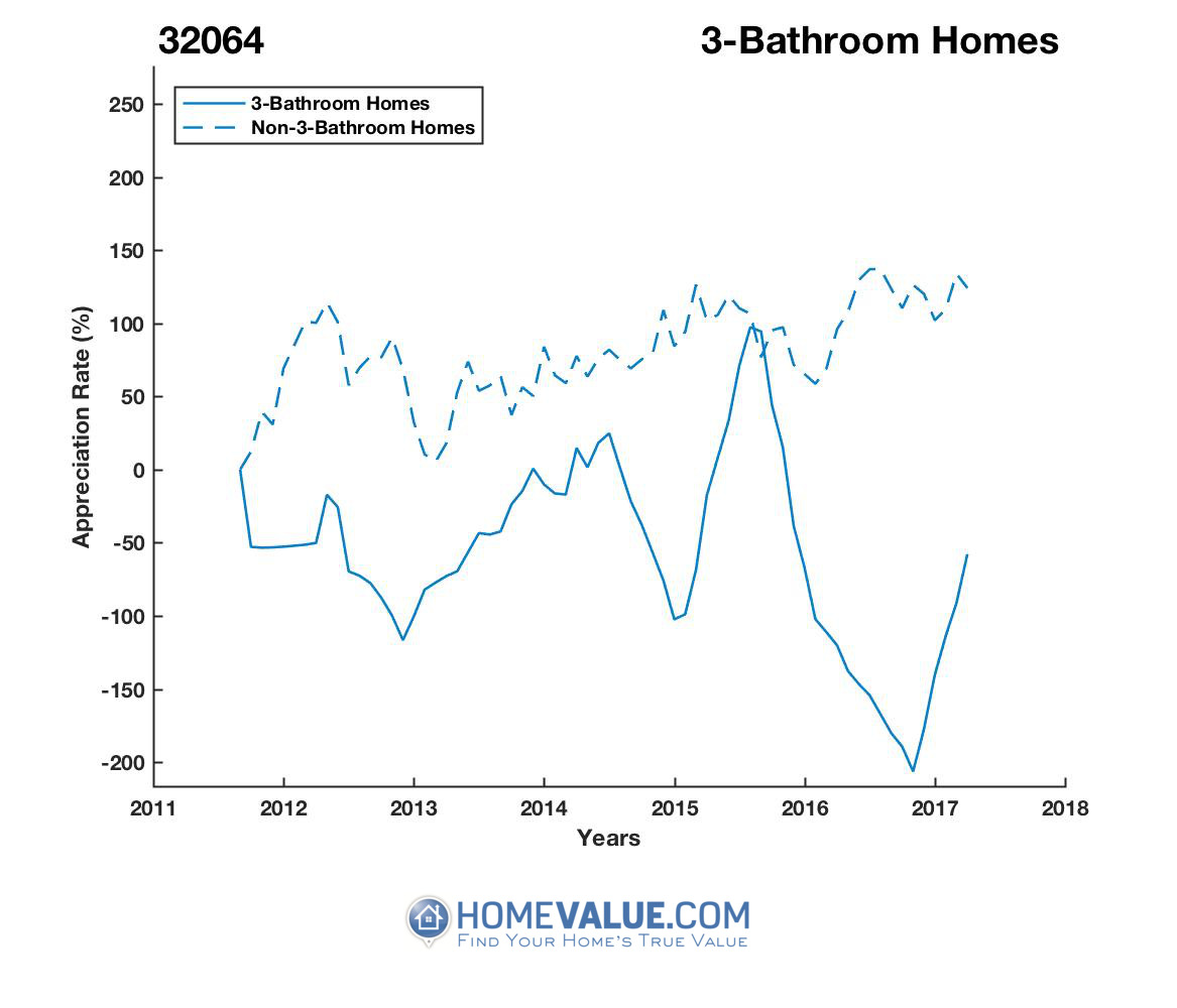 3 Bathrooms Homes have appreciated 7.6x faster since 09/15/2012.