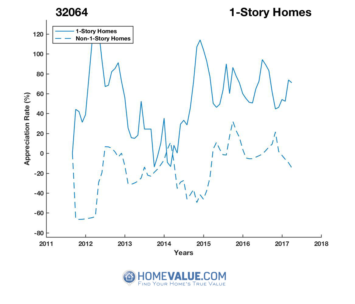 1 Story Homes have appreciated 3.0x faster since 09/15/2013.