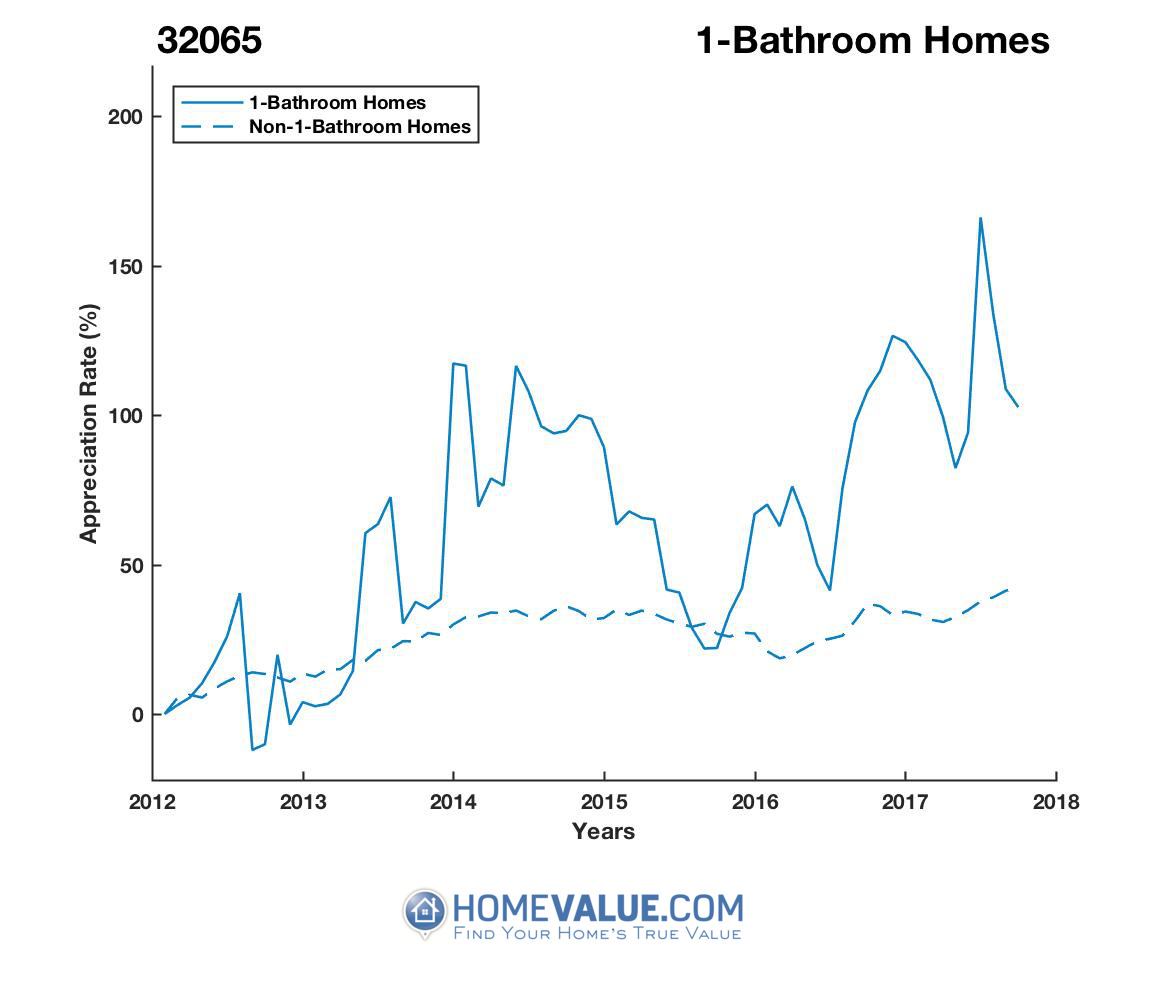 1 Bathroom Homes have appreciated 2.0x faster since 09/15/2012.