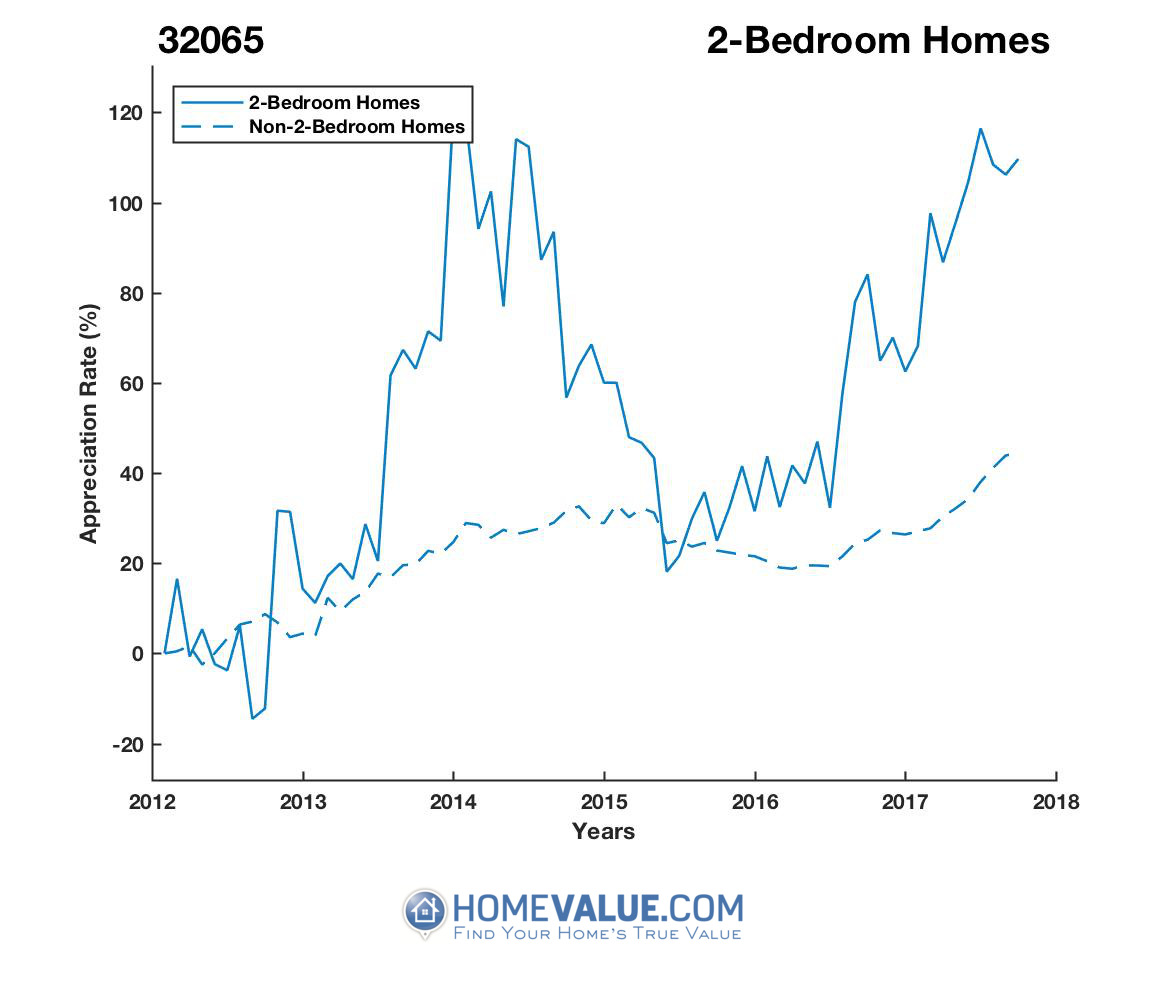 2 Bedrooms Homes have appreciated 2.1x faster since 09/15/2012.