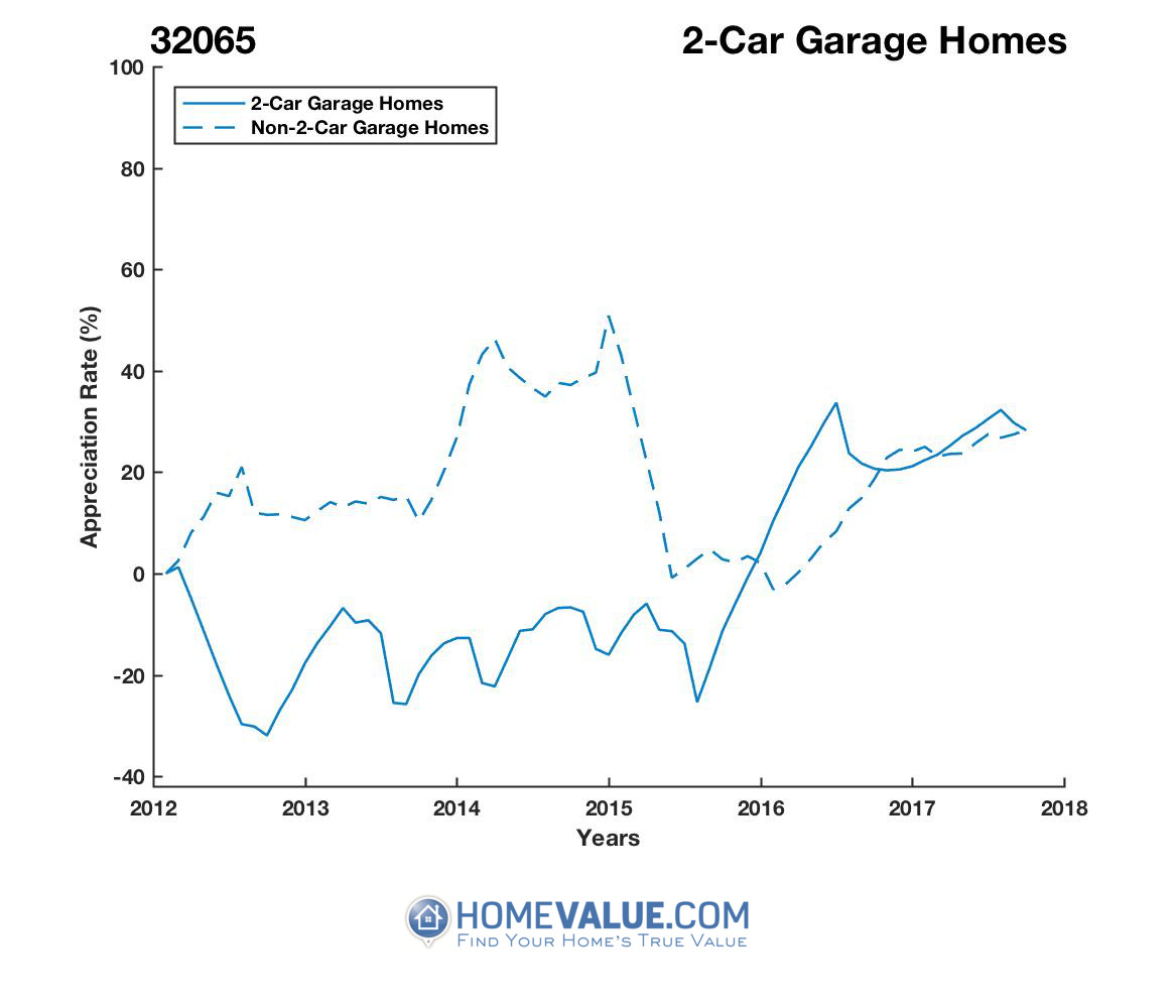 2 Car Garage Homes have appreciated 75% faster since 03/15/2014.