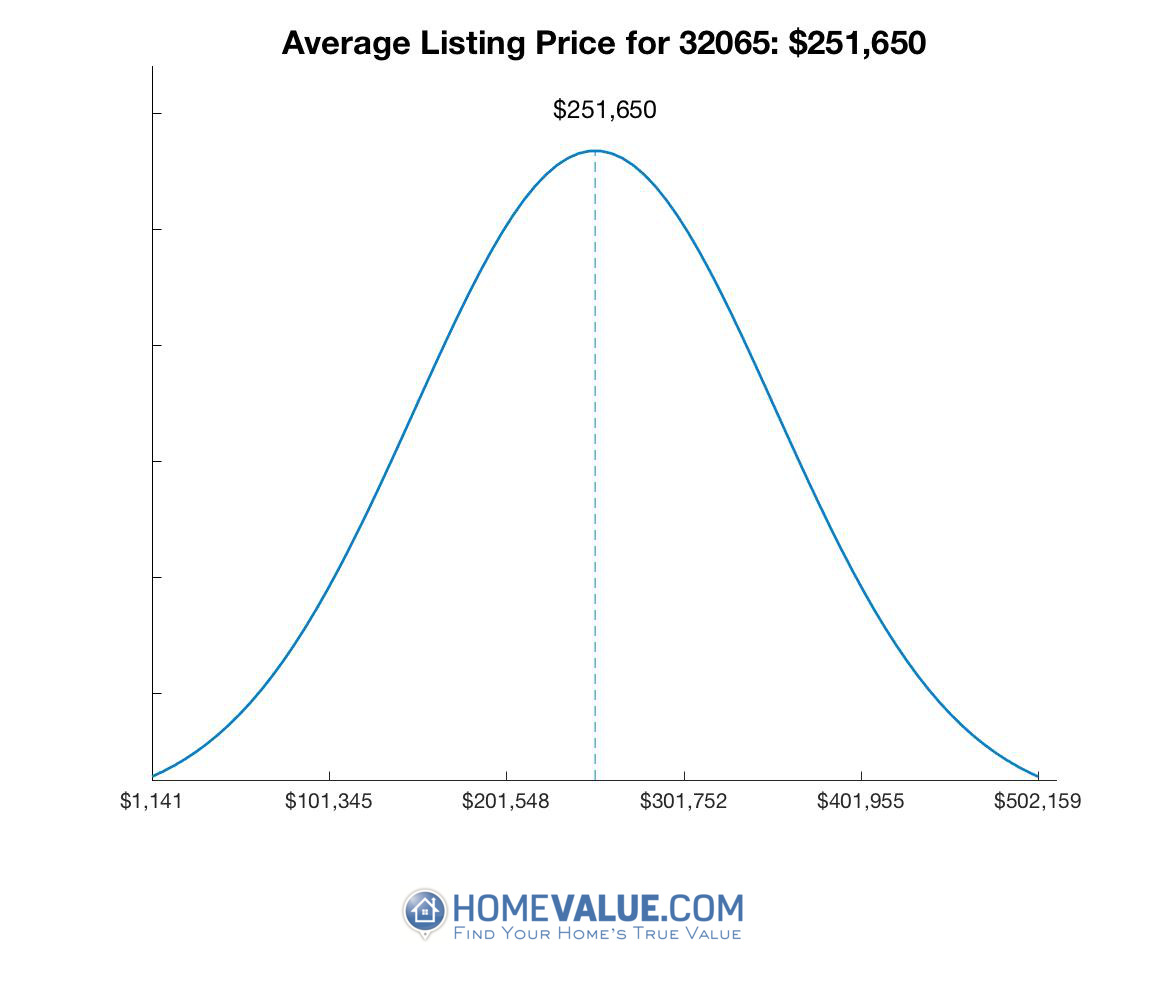 Average List Price 32065