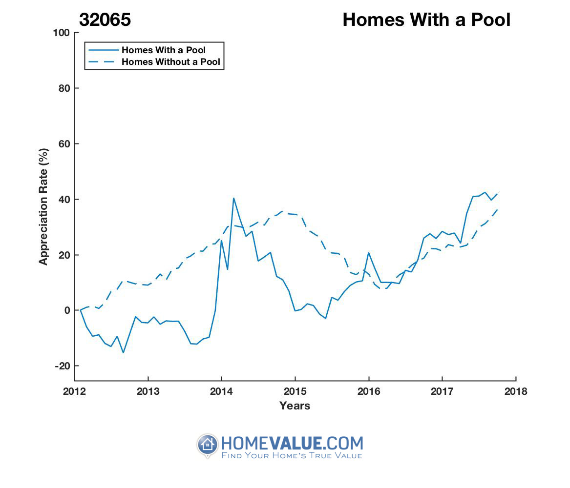 1 Homes With A Pool Homes have appreciated 46% faster since 09/15/2013.