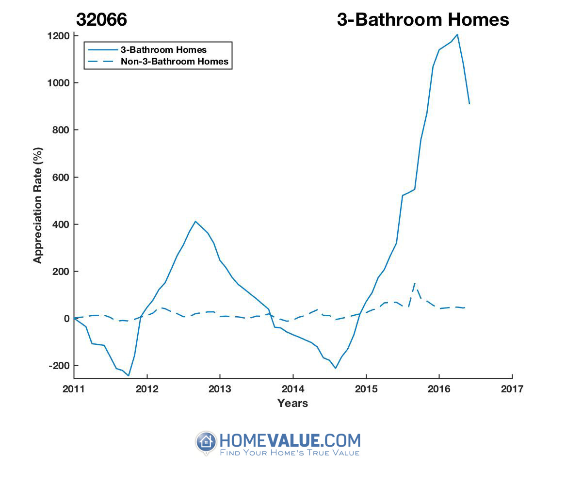 3 Bathrooms Homes have appreciated 25.9x faster since 03/15/2014.