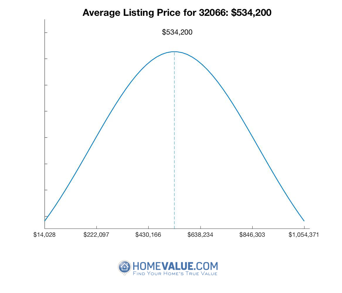 Average List Price 32066