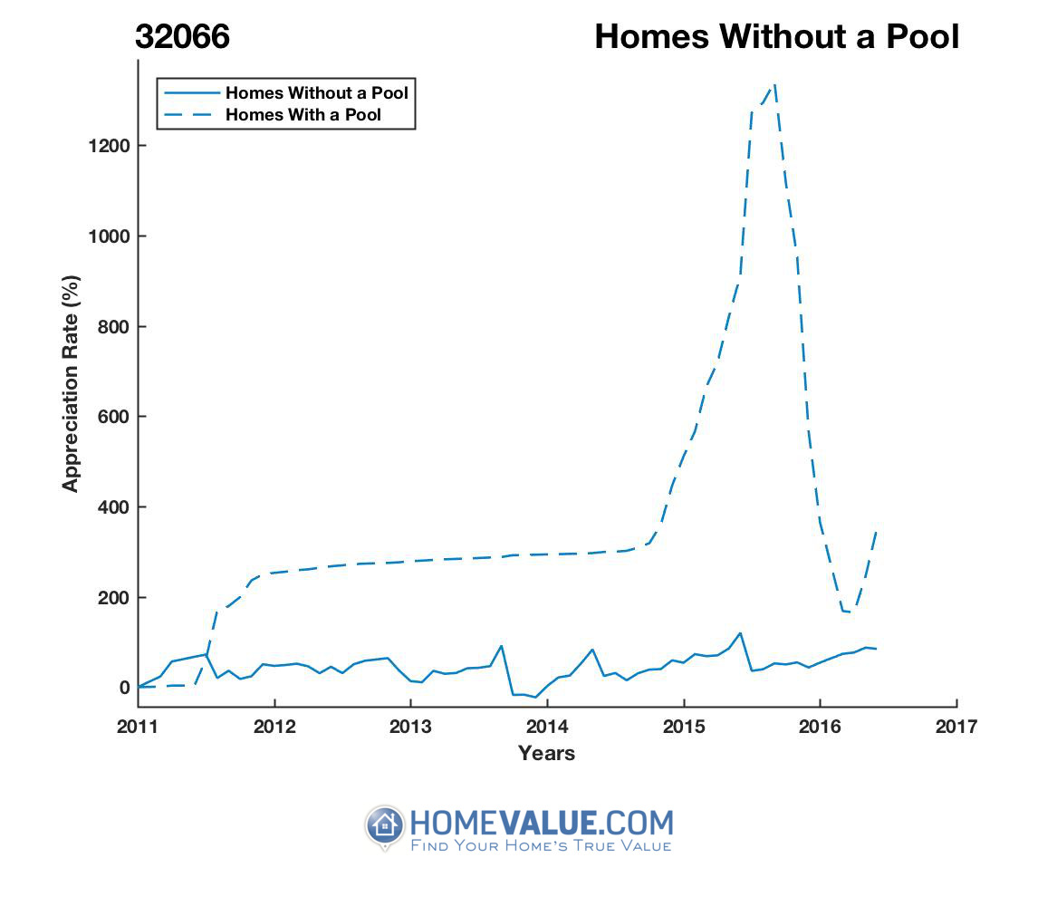 Homes Without A Pool Homes have appreciated 5.1x faster since 09/15/2013.