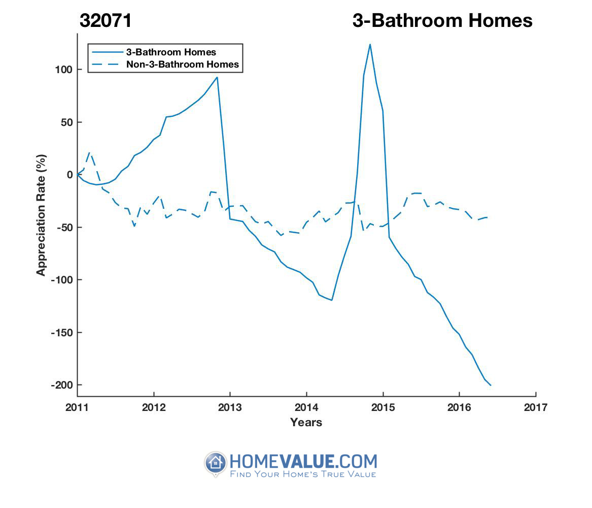 3 Bathrooms Homes have appreciated 15.8x faster since 02/15/2014.
