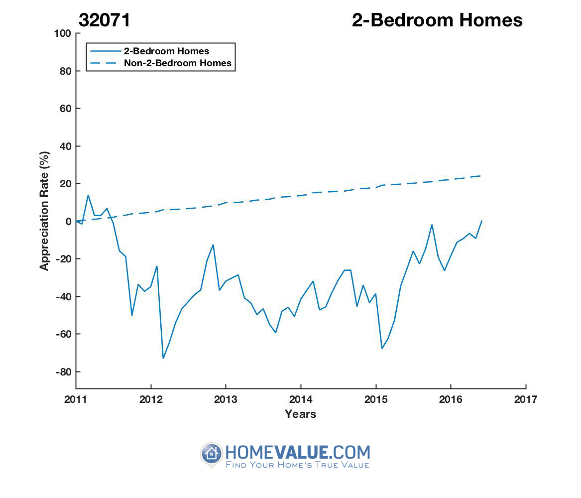 2 Bedrooms Homes have appreciated 3.9x faster since 02/15/2012.
