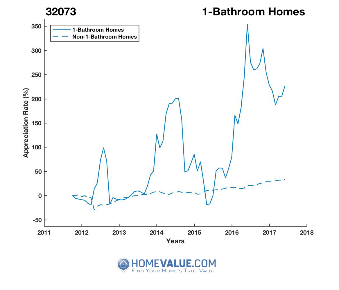 1 Bathroom Homes have appreciated 4.5x faster since 03/15/2012.