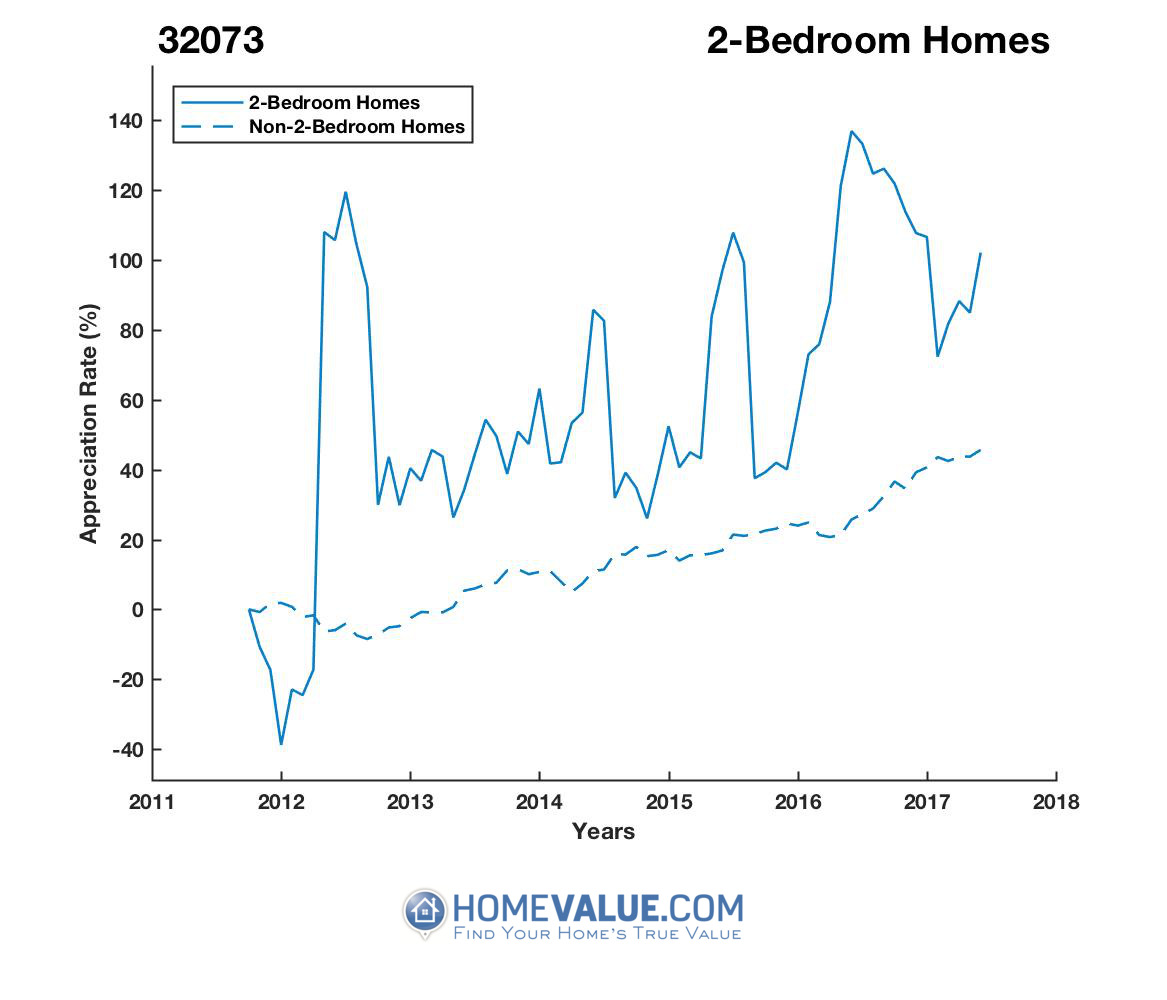 2 Bedrooms Homes have appreciated 73% faster since 03/15/2012.