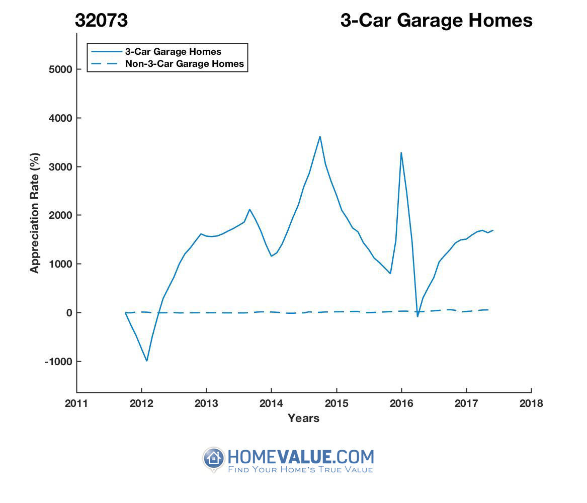 3 Car Garage Homes have appreciated 271.9x faster since 03/15/2016.