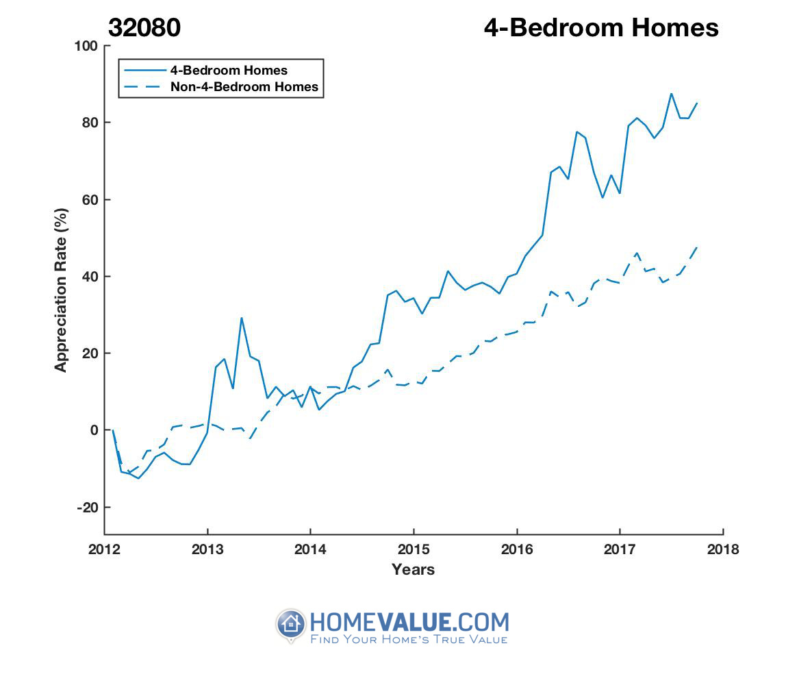 4 Bedrooms Homes have appreciated 57% faster since 09/15/2012.