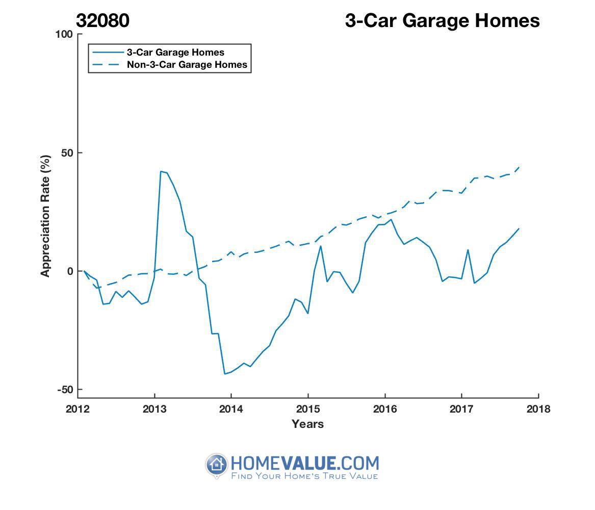 3 Car Garage Homes have appreciated 65% faster since 03/15/2014.
