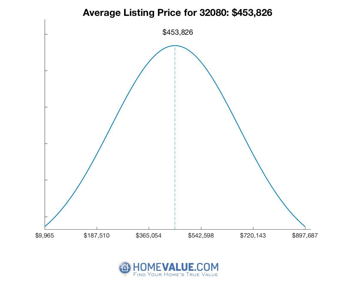 Average List Price 32080