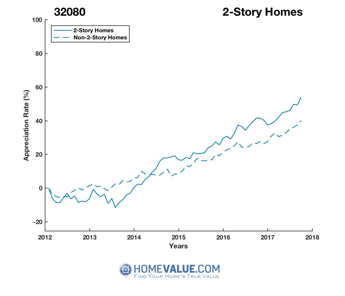 2 Stories Homes have appreciated 31% faster since 09/15/2013.