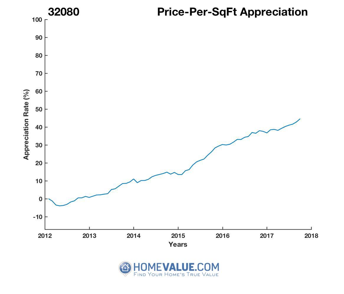Average Price Per Sq.Ft. 32080