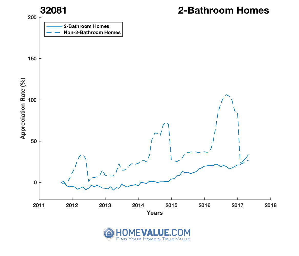 2 Bathrooms Homes have appreciated 42% faster since 09/15/2014.