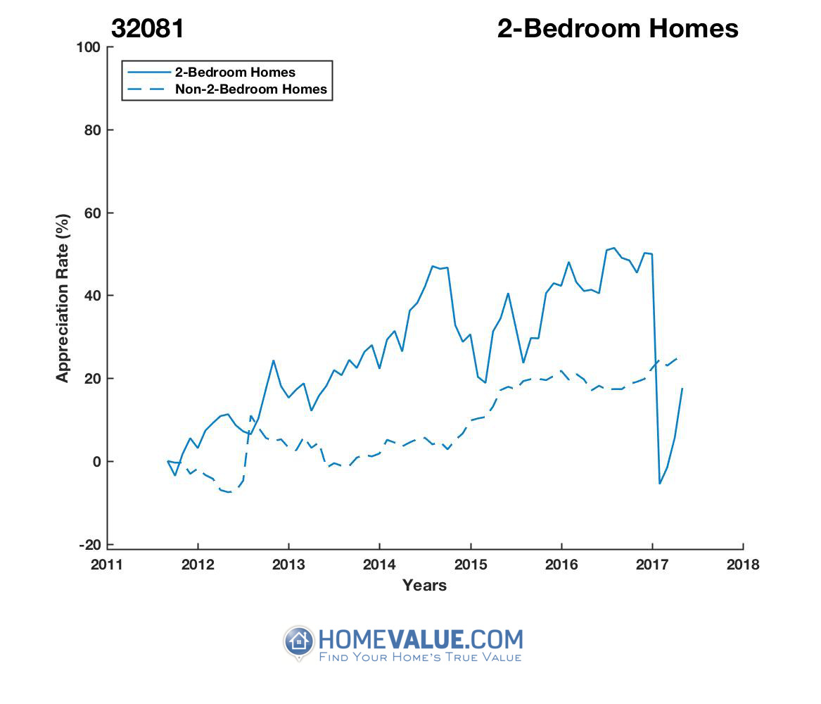 2 Bedrooms Homes have appreciated 43% faster since 03/15/2017.