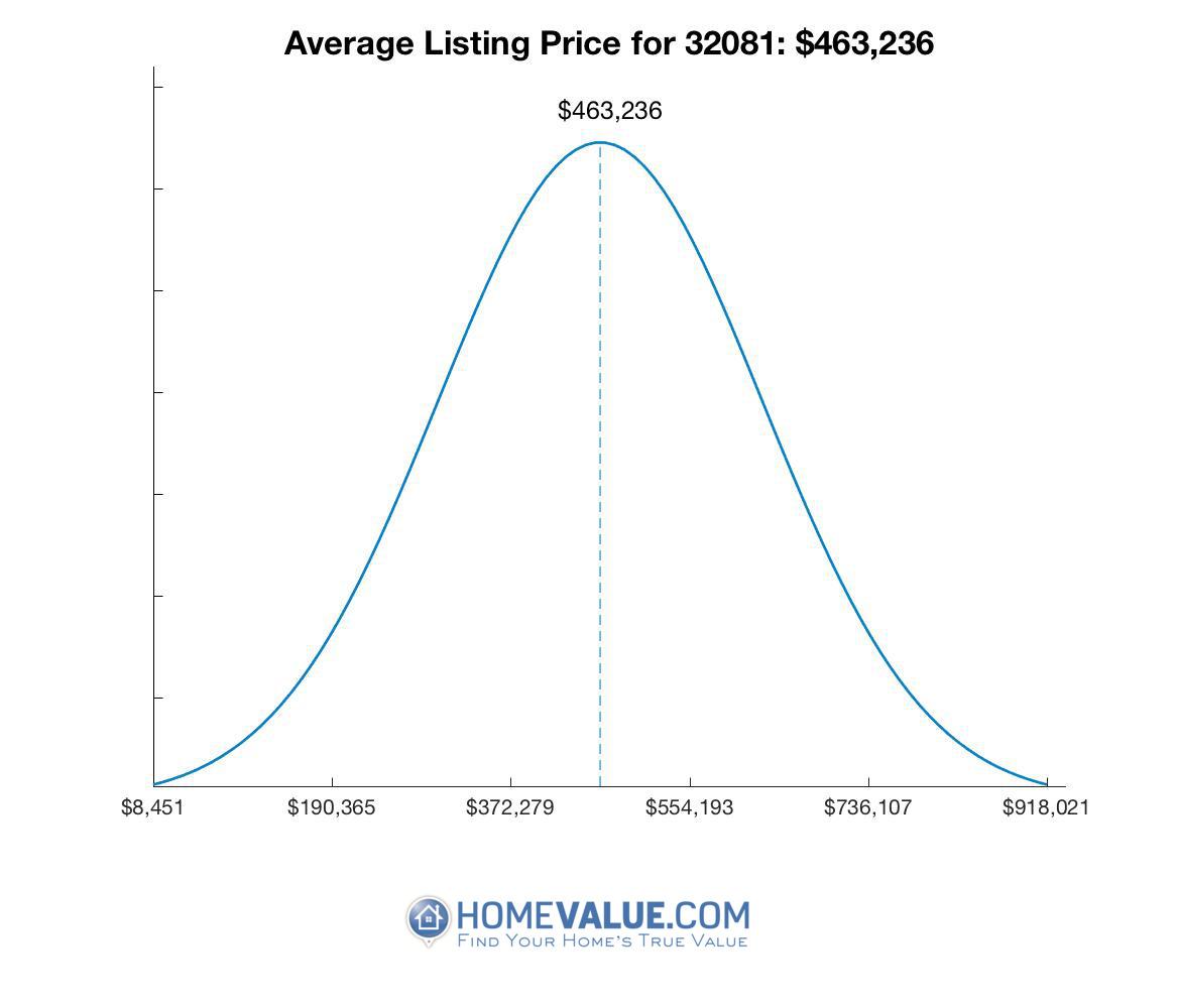 Average List Price 32081