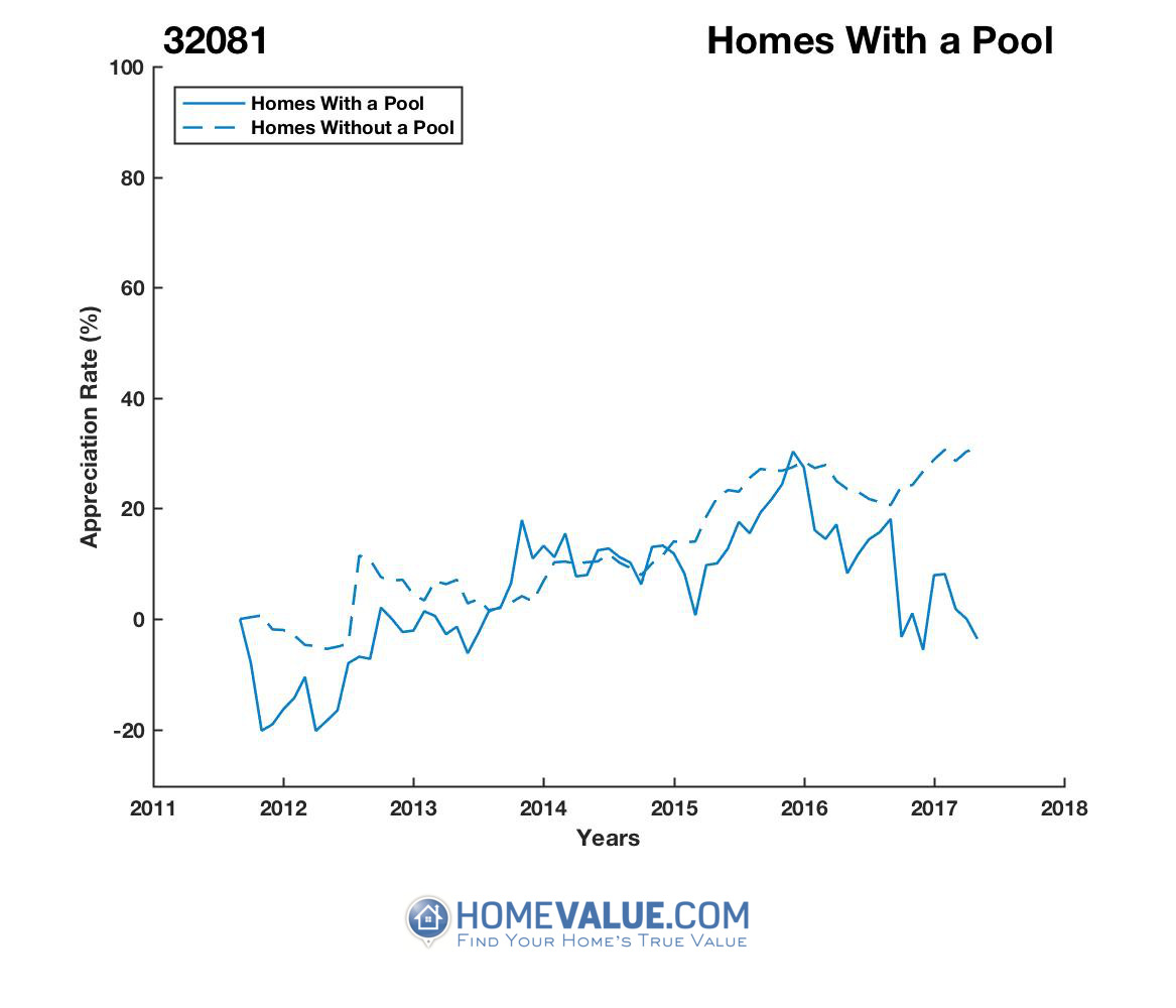 1 Homes With A Pool Homes have appreciated 27% faster since 03/15/2017.