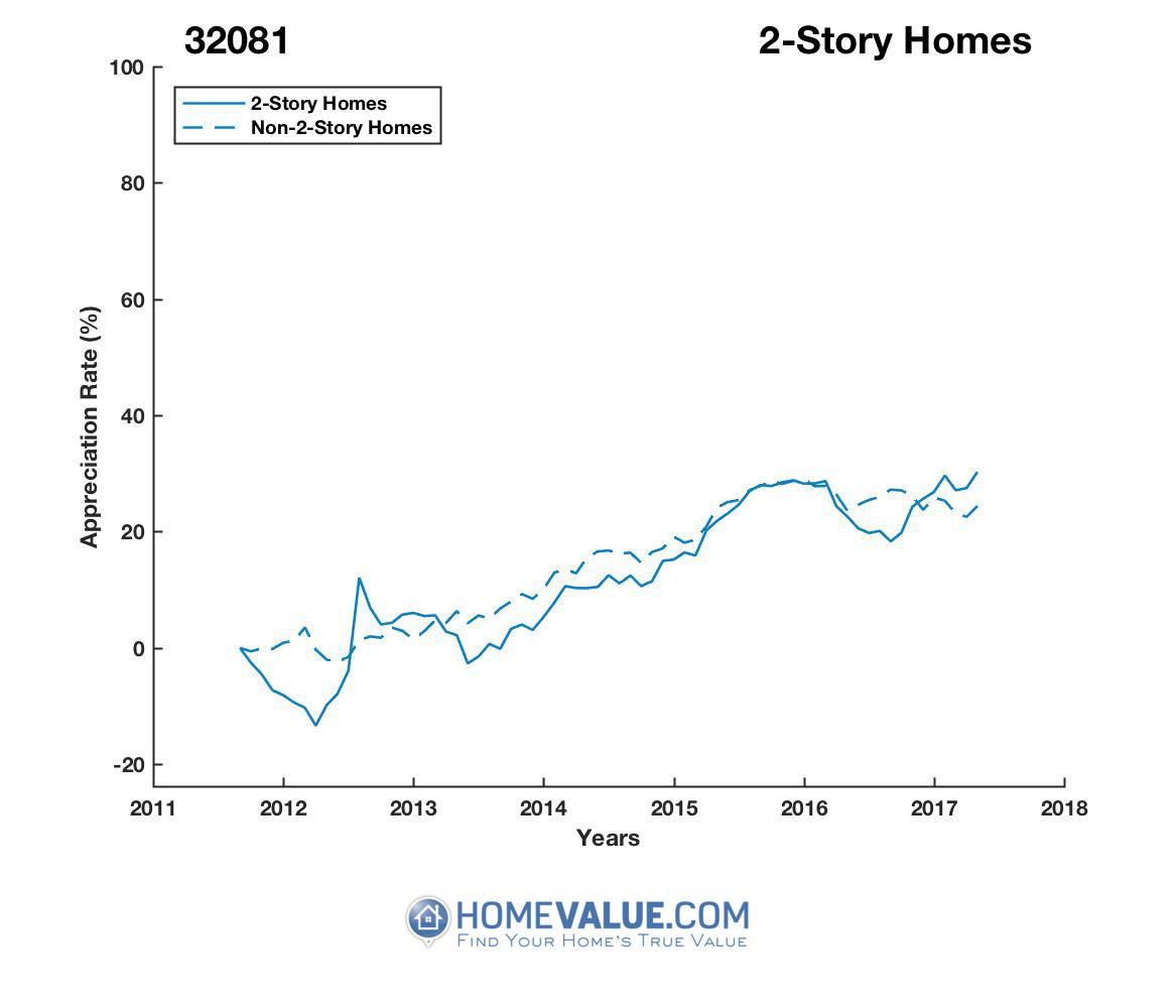 2 Stories Homes have appreciated 30% faster since 03/15/2012.