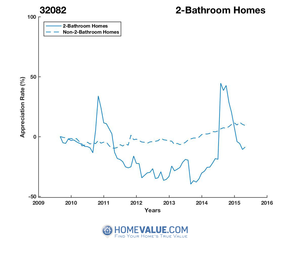2 Bathrooms Homes have appreciated 49% faster since 09/15/2013.