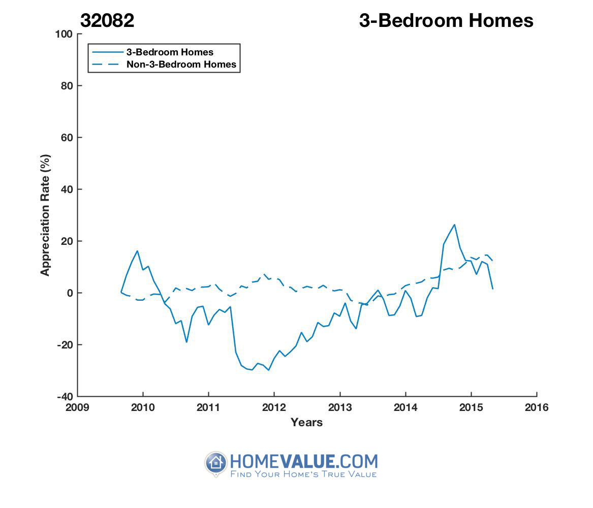 3 Bedrooms Homes have appreciated 24% faster since 03/15/2012.