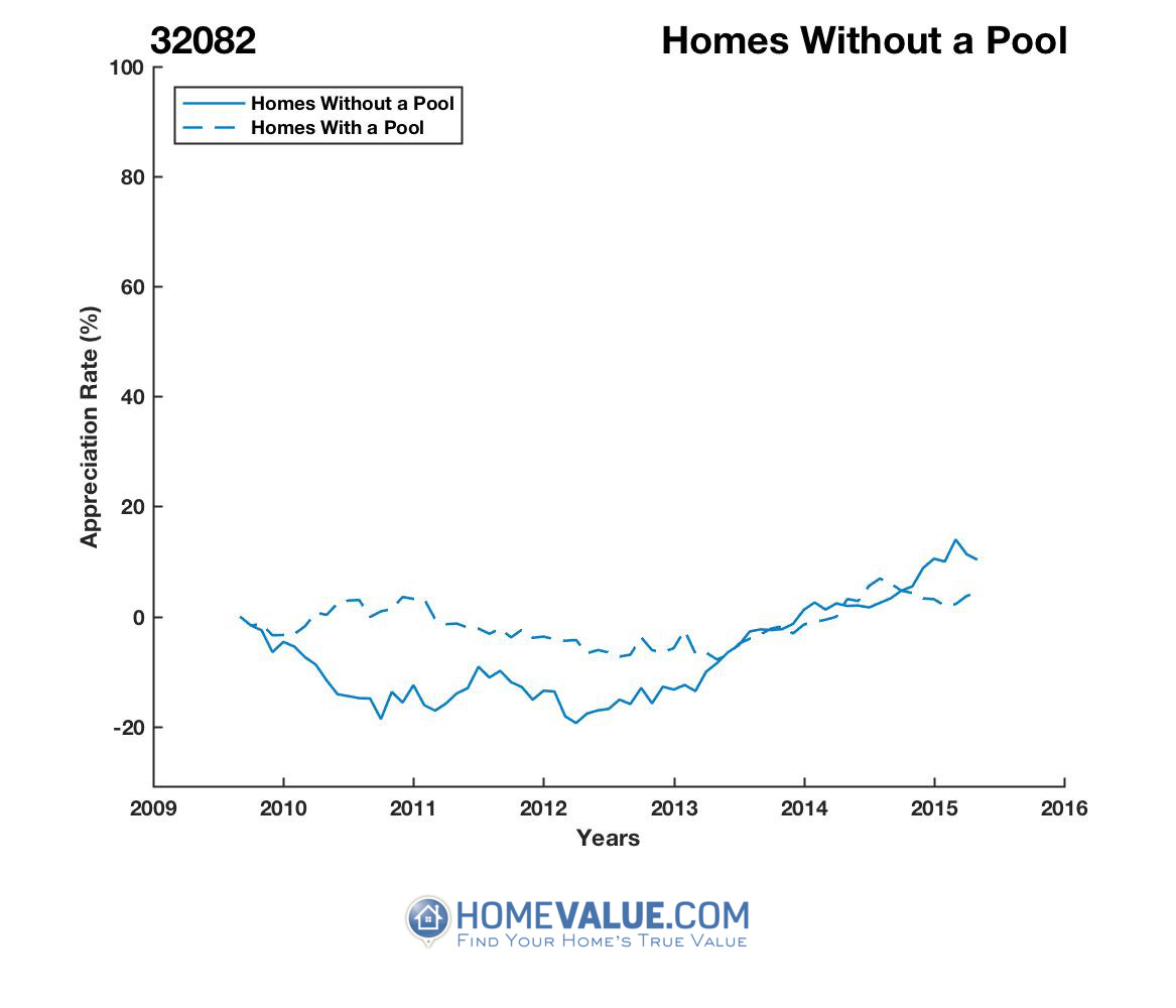 Homes Without A Pool Homes have appreciated 37% faster since 03/15/2012.
