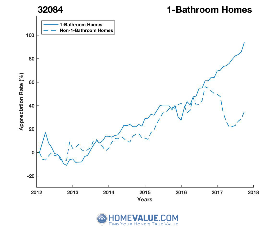 1 Bathroom Homes have appreciated 79% faster since 03/15/2013.