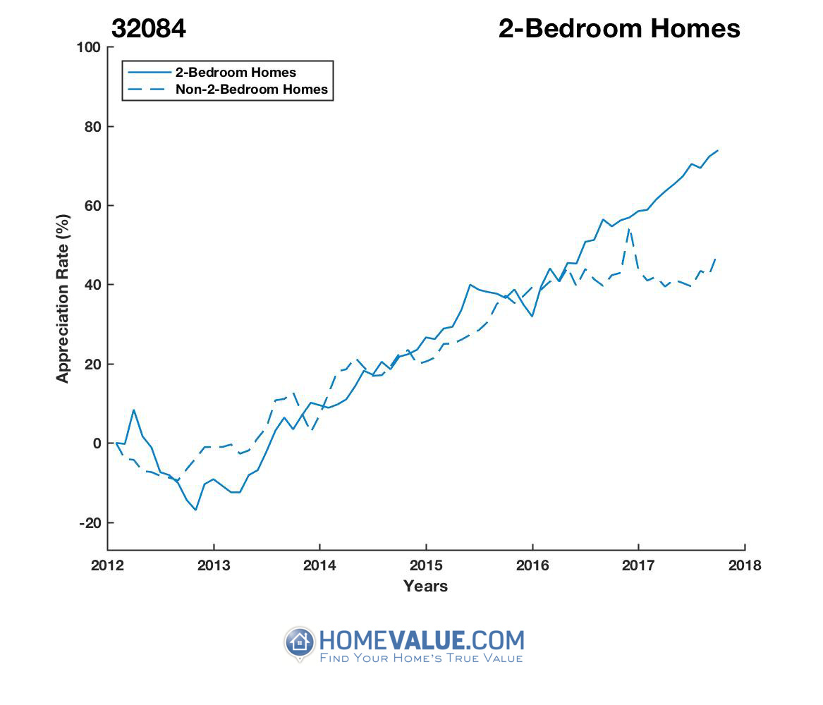 2 Bedrooms Homes have appreciated 46% faster since 03/15/2013.
