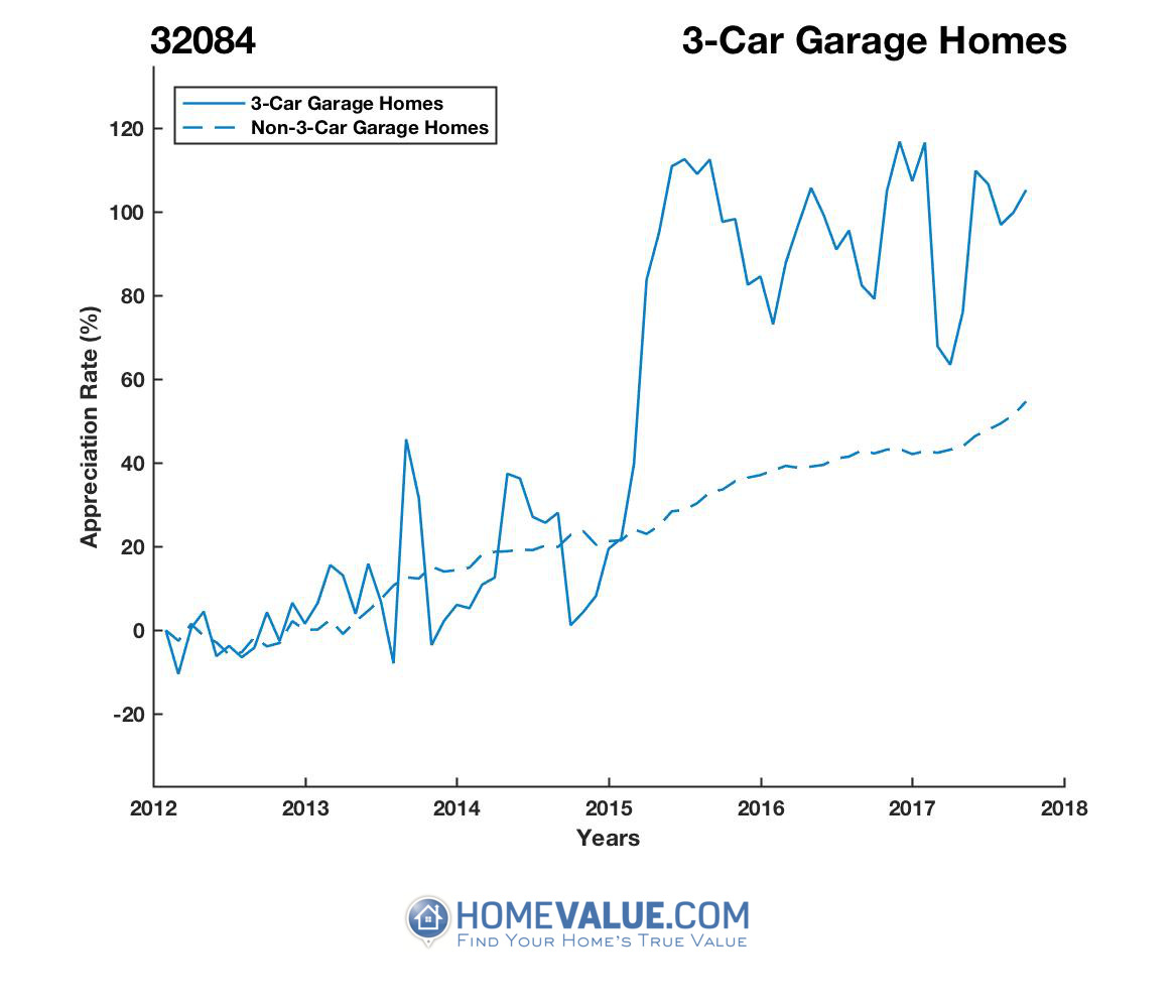 3 Car Garage Homes have appreciated 77% faster since 09/15/2014.