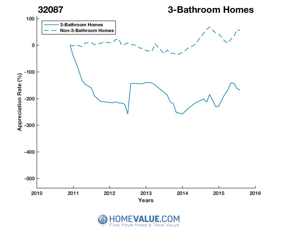 3 Bathrooms Homes have appreciated 3.1x faster since 09/15/2012.