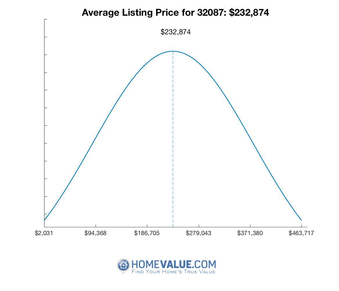 Average List Price 32087