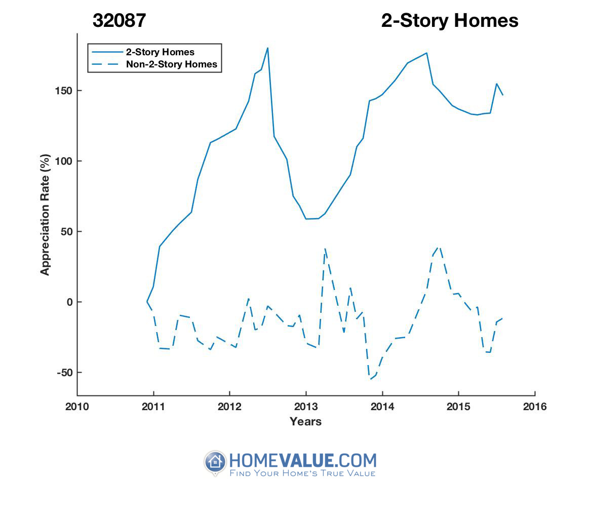 2 Stories Homes have appreciated 21.9x faster since 09/15/2016.