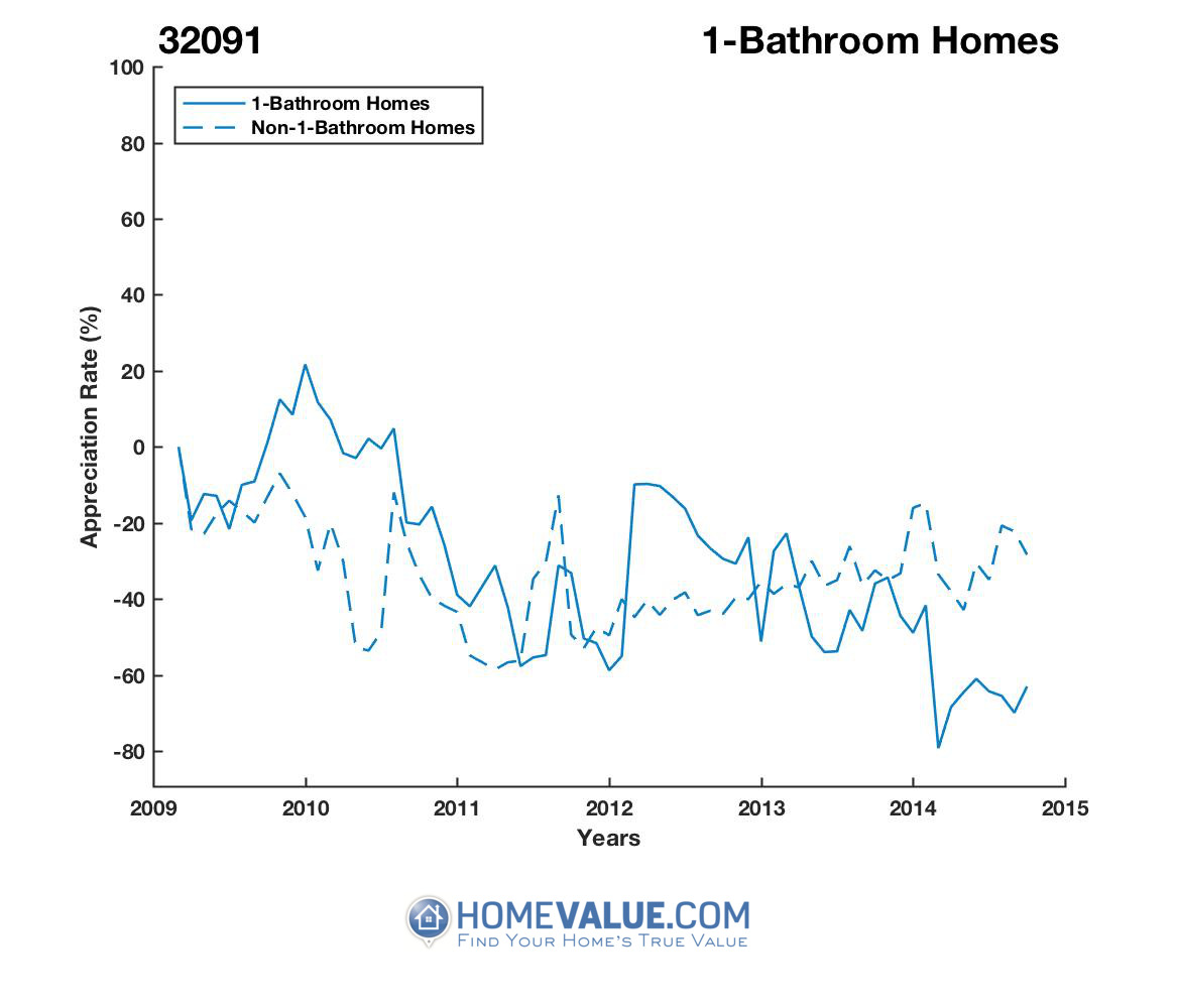 1 Bathroom Homes have appreciated 3.3x faster since 03/15/2014.