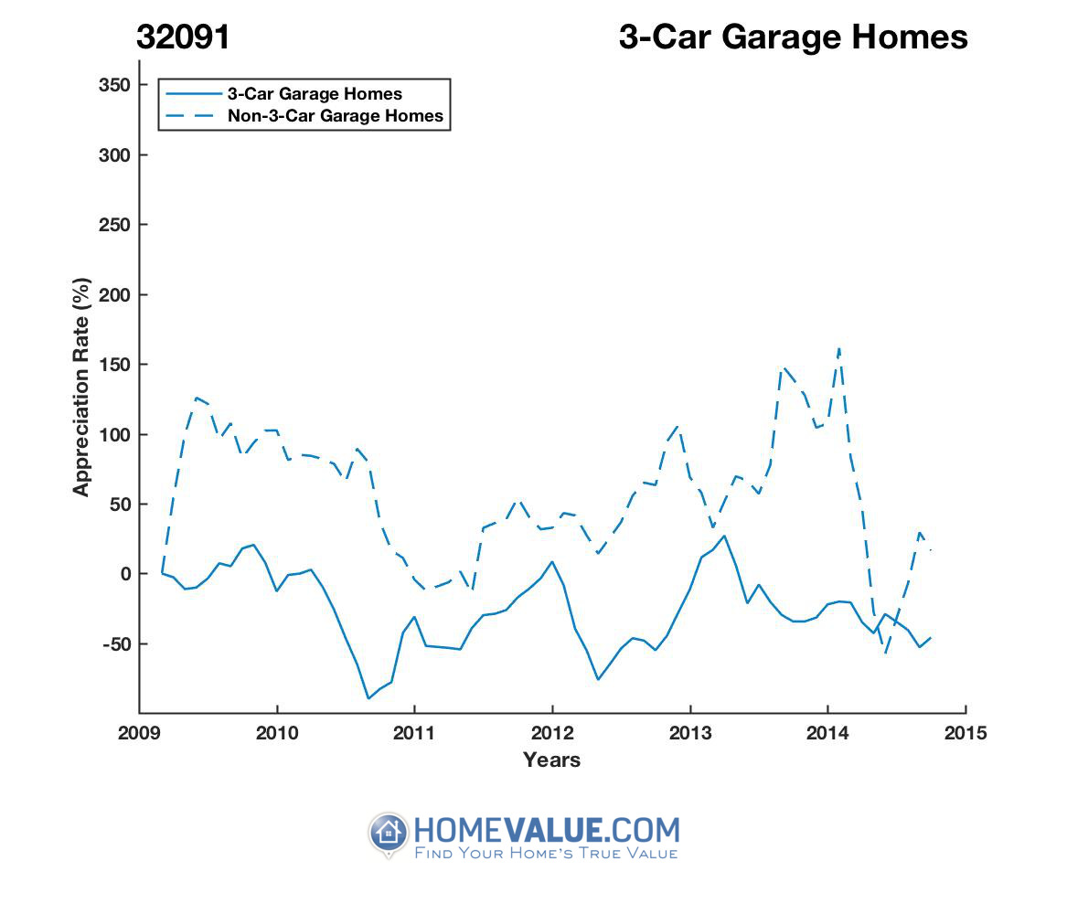 3 Car Garage Homes have appreciated 3.5x faster since 03/15/2016.
