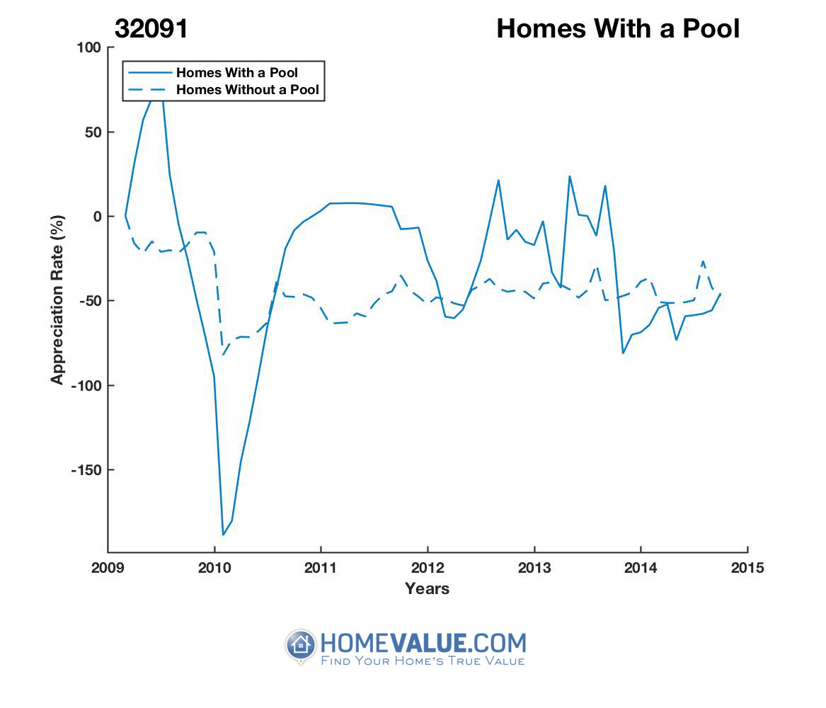 1 Homes With A Pool Homes have appreciated 2.0x faster since 09/15/2016.