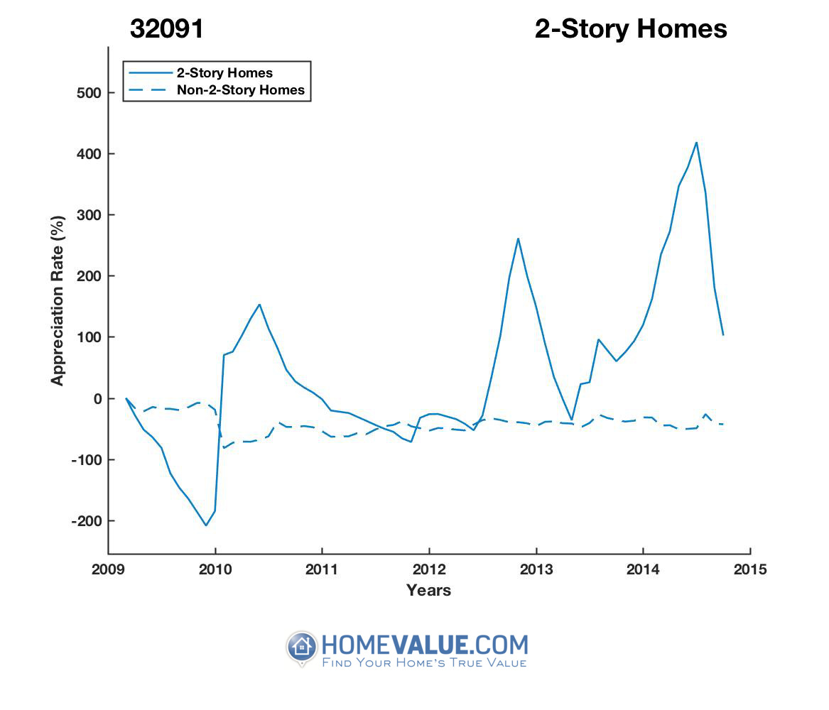 2 Stories Homes have appreciated 2.9x faster since 03/15/2012.