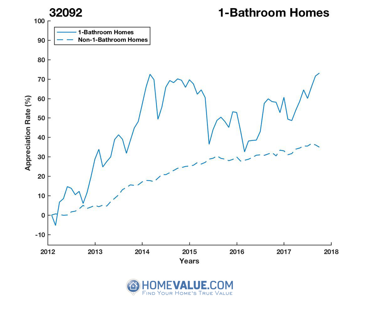 1 Bathroom Homes have appreciated 35% faster since 09/15/2012.