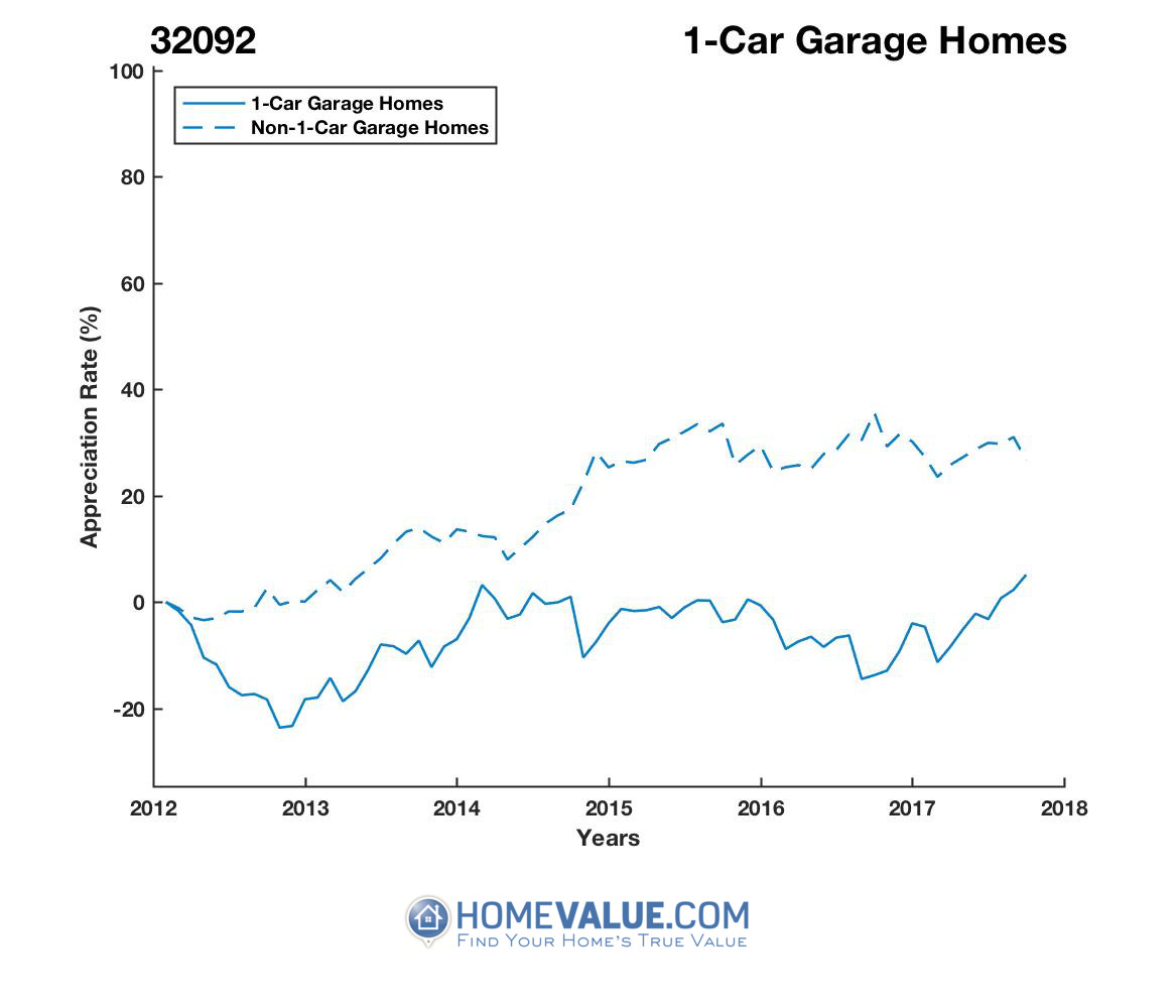 1 Car Garage Homes have appreciated 28% faster since 09/15/2016.
