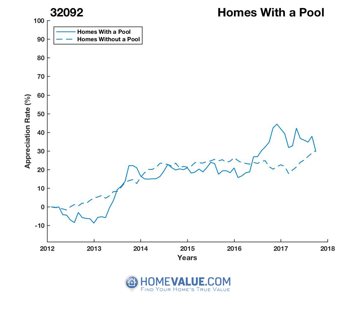 1 Homes With A Pool Homes have appreciated 13% faster since 03/15/2013.