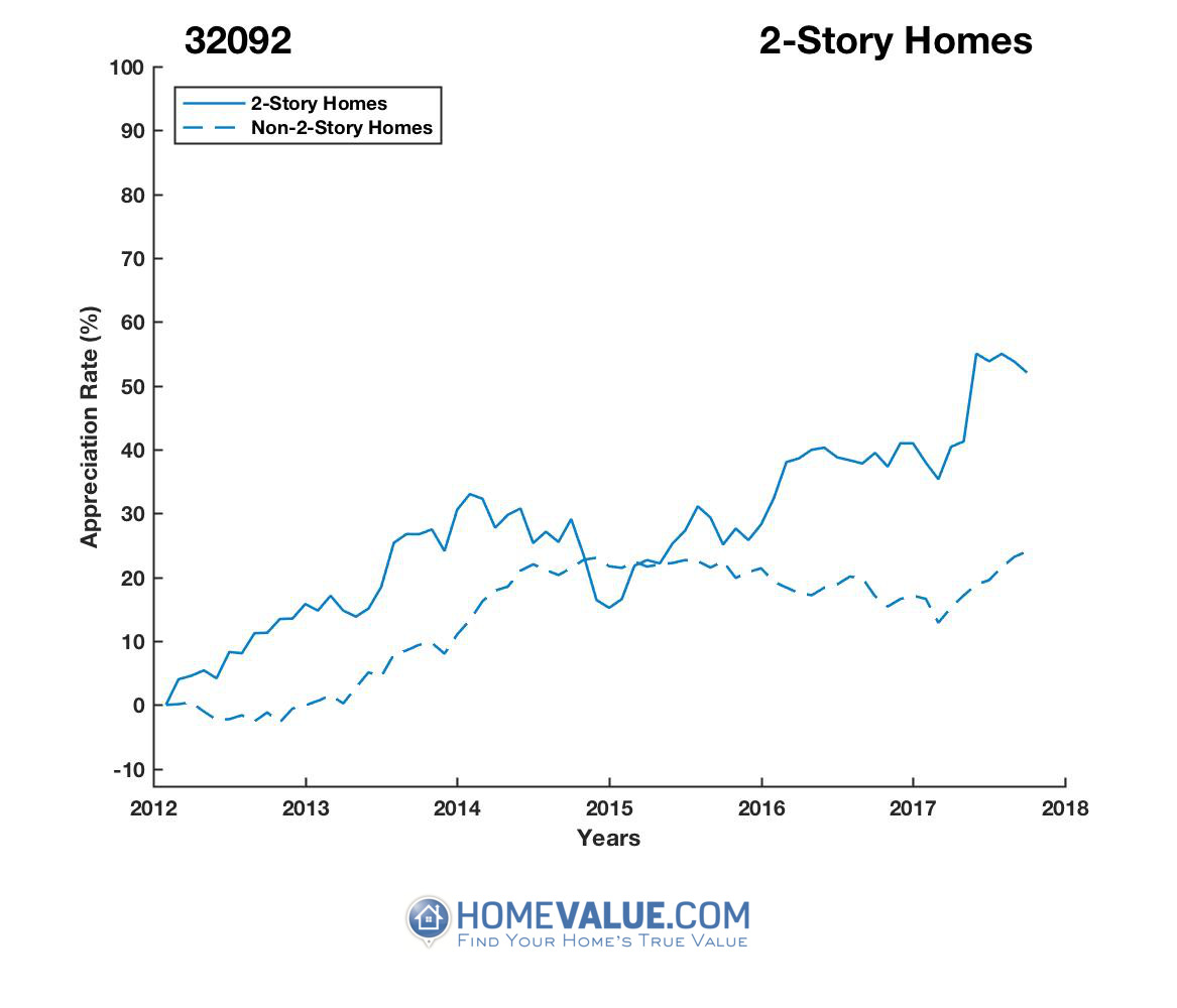 2 Stories Homes have appreciated 22% faster since 03/15/2015.