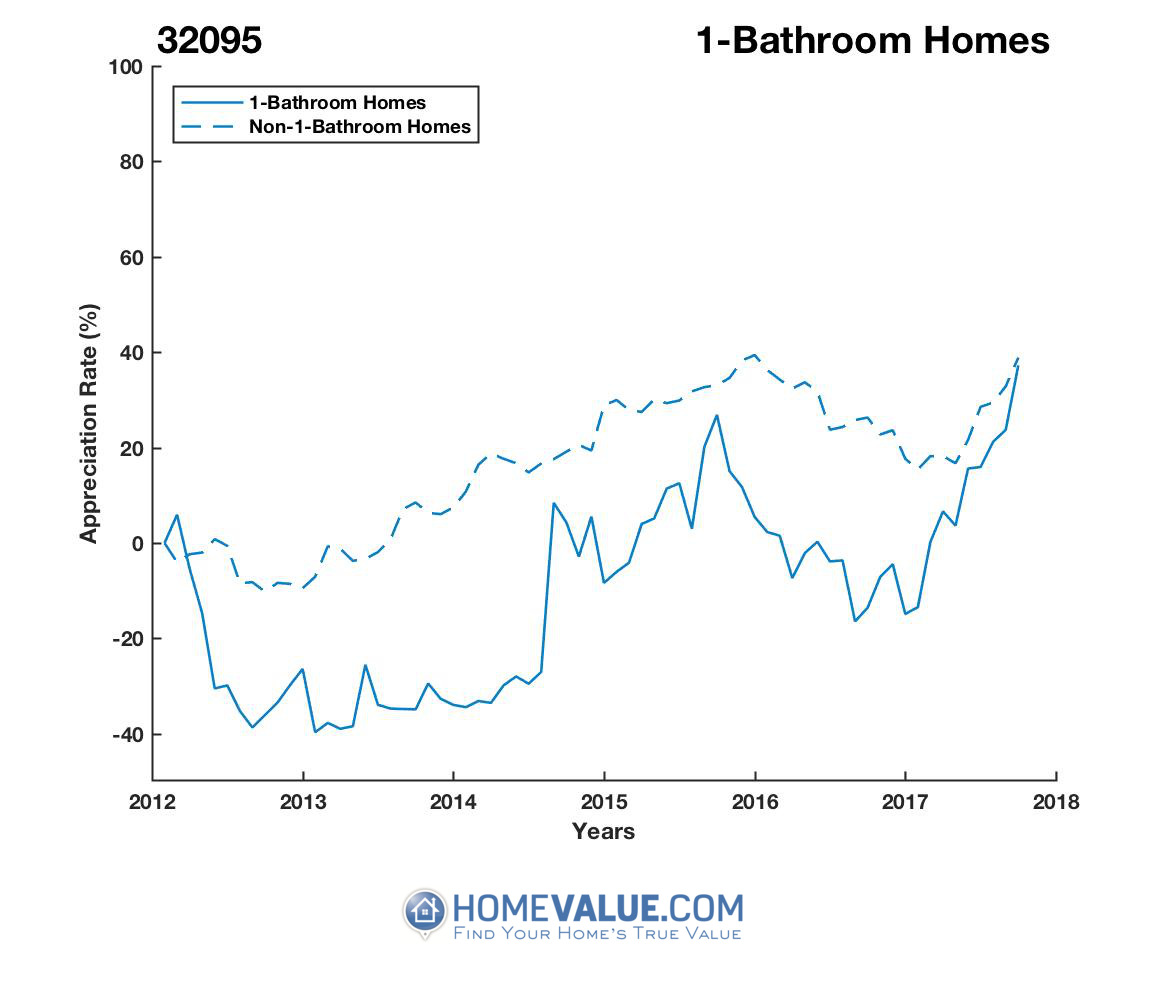 1 Bathroom Homes have appreciated 89% faster since 03/15/2014.