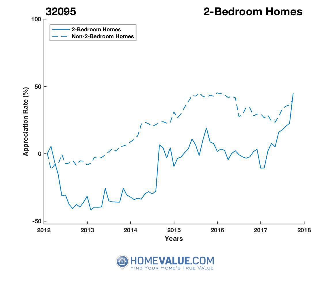 2 Bedrooms Homes have appreciated 2.0x faster since 03/15/2014.