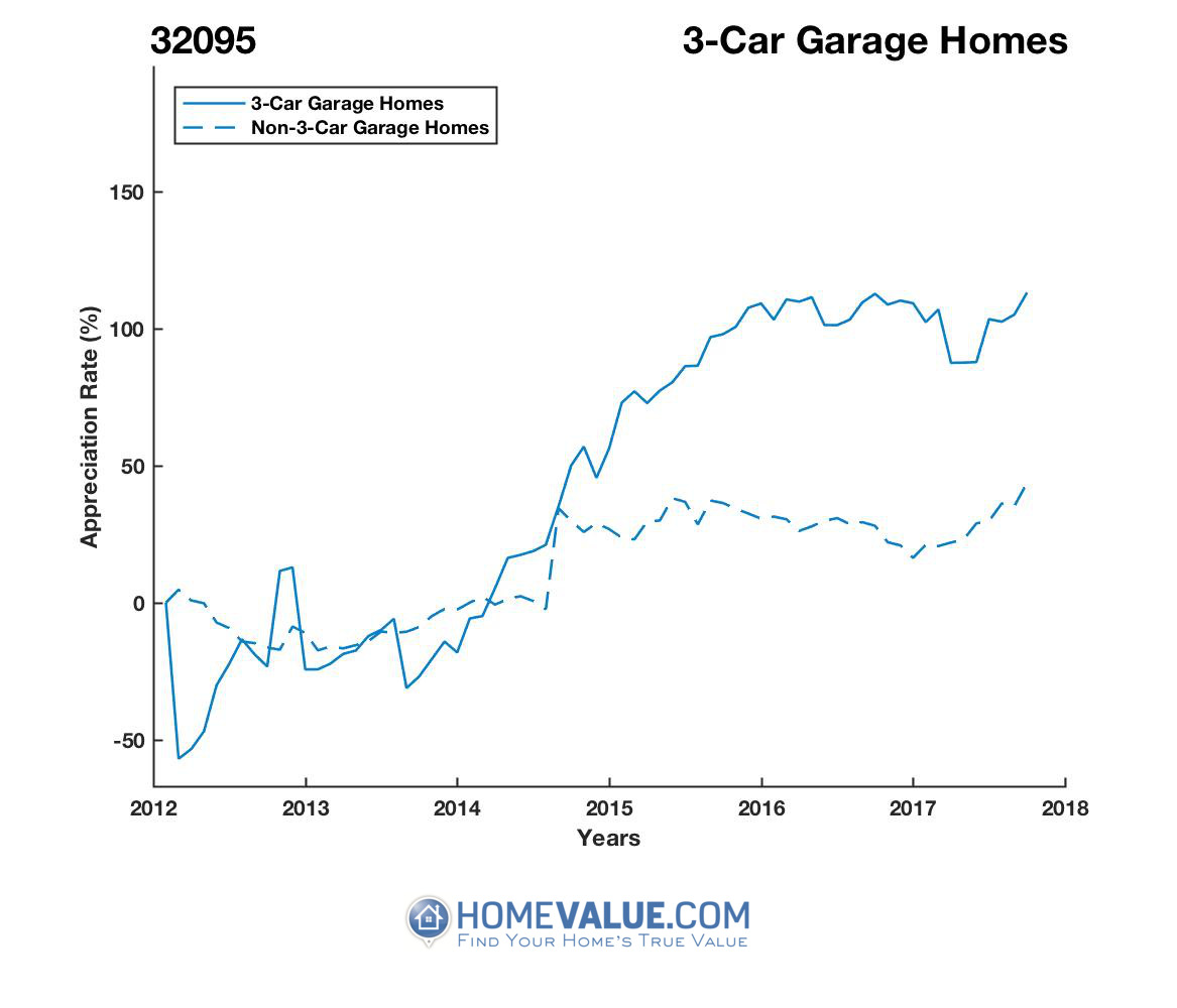 3 Car Garage Homes have appreciated 4.2x faster since 03/15/2012.