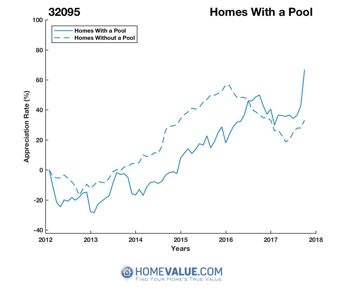1 Homes With A Pool Homes have appreciated 73% faster since 03/15/2012.